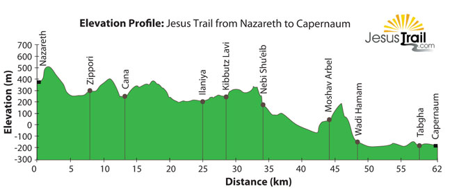 Jesus Trail Elevation Profile